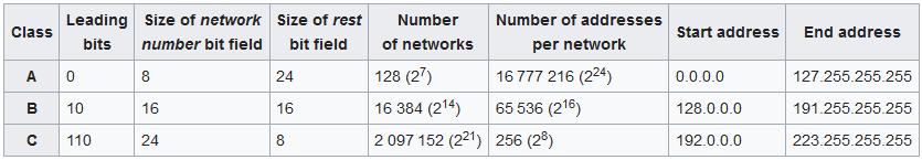 16-bit IP Address