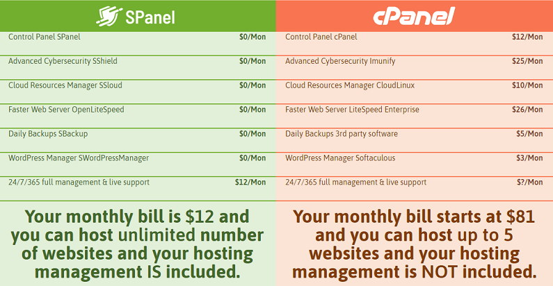 Price Comparison between SPanel and CPanel