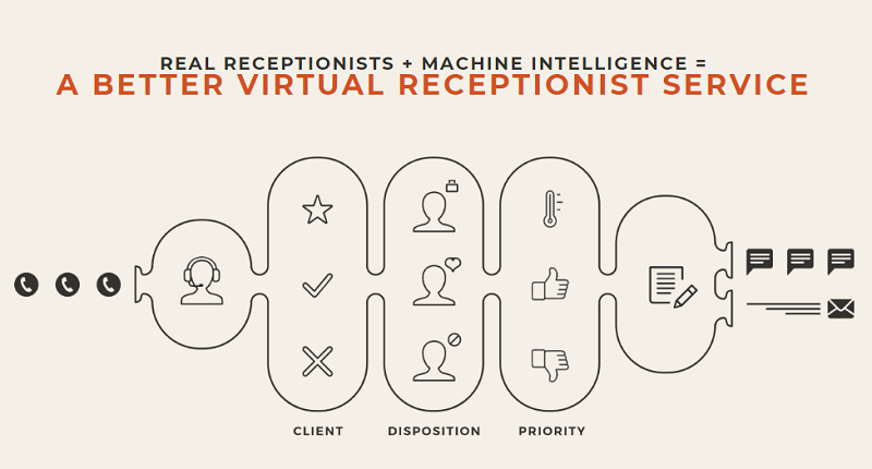 A BETTER VIRTUAL RECEPTIONIST SERVICE