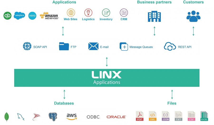 Control your Data and Unite IT + Business with Linx
