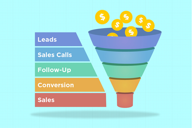 Landing Pages And Sales Funnels