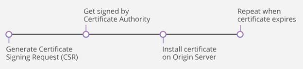 Install an SSL